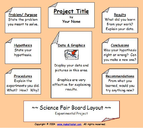 science project tri fold board layout
