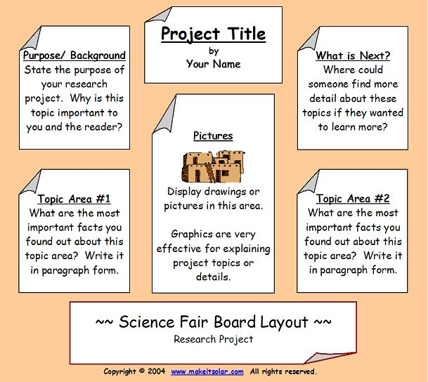 Science Fair Information Science Fair Project Display Board Layout - Layout of a science fair board